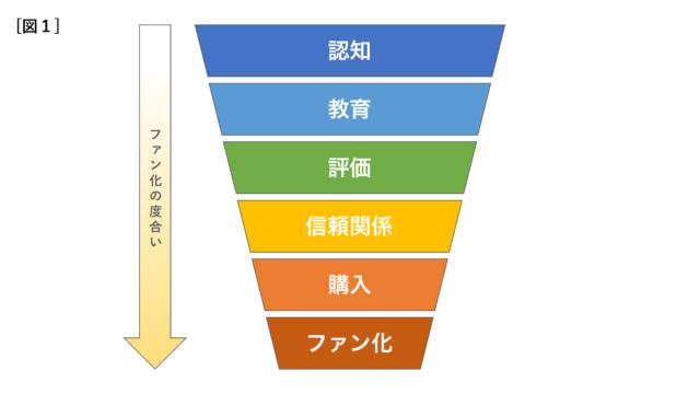 セールスファネルの構造