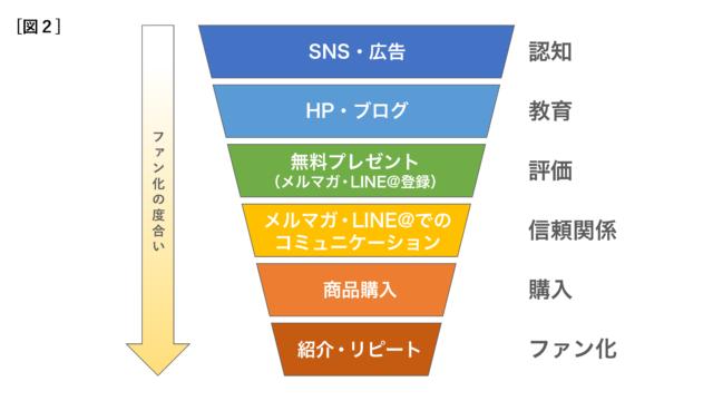セールスファネルの構造2