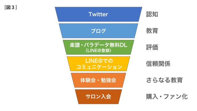 セールスファネルの構造3